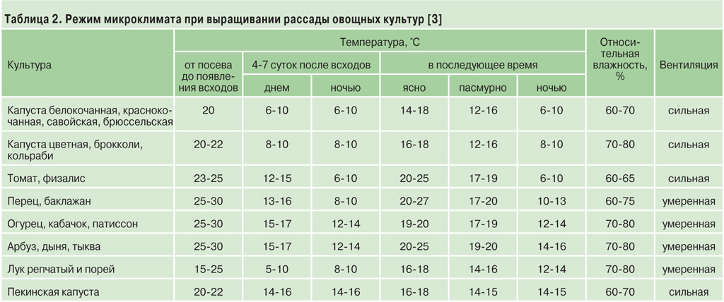Температура выращивания 59