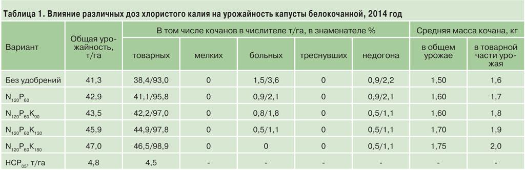 уралкалий-1