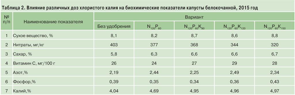 уралкалий-2