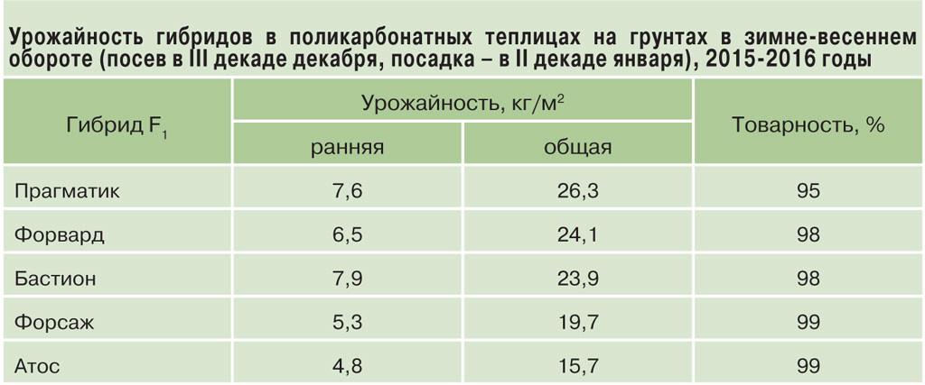 Урожайность_таблица