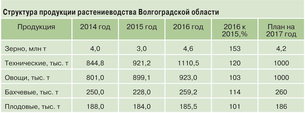 Какие культуры выращивают в волгоградской области?