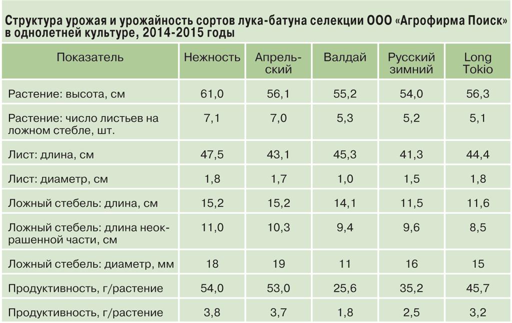 таблица-урожайности