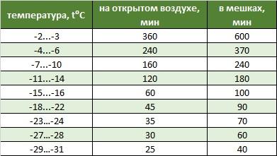 Таблица в статью